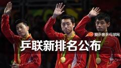 乒联排名:马龙男子首位,李晓霞无缘排名